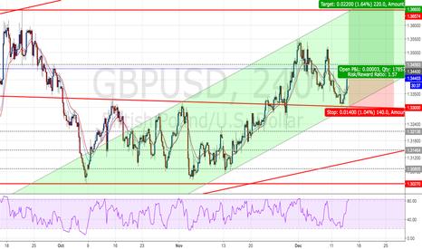 GBPUSD: GBPUSD : Long positions - Ratio ( 1 : 1.57)