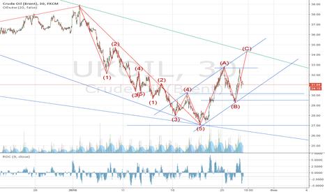 UKOIL: Куда идет нефть?