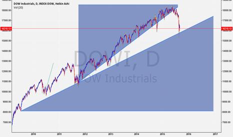 DJI: Mind the Gap
