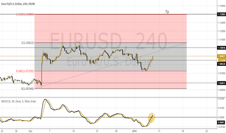 EURUSD: Swing Trade