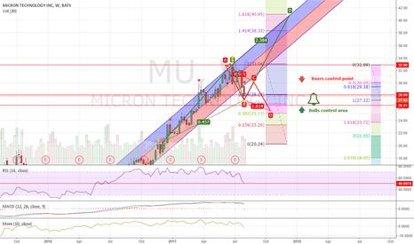 MU: Bulls Vs. Bears