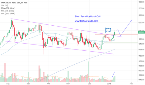IBREALEST: IBREALEST Short term Positional Call