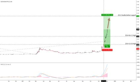 QBL: Penny stocks under 10 cents
