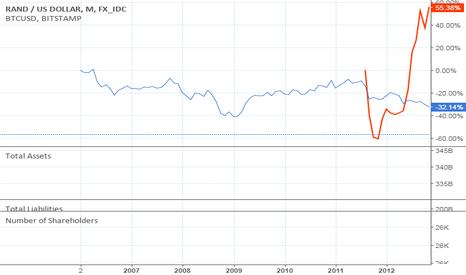 ZARUSD: 10Y: ZAR/USD VS. BTC/USD