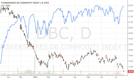 DBC: Commodities as a 'Risk Asset' Play?
