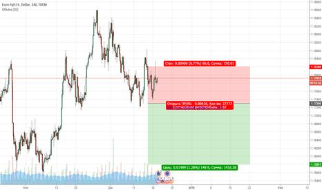 EURUSD: EURUSD. Цена продолжает находиться в медвежьей коррекции