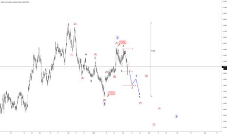 GBPNZD: Elliott wave Analysis: GBPNZD Looking Lower