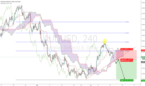 AUDUSD: AUDUSD - Well and truly in the Bears control