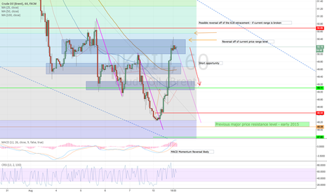UKOIL: Great UKOIL opportunity for downside potential