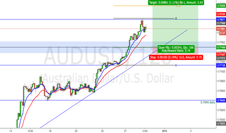 AUDUSD: AUD/USD PULLBACK TO 0.7750 BEFORE GOING HIGHER