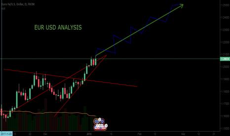 EURUSD: EUR USD long term analysis