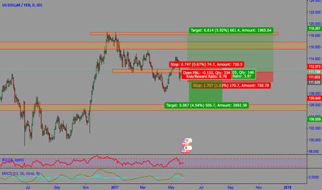 USDJPY: Dollar still have some gains.