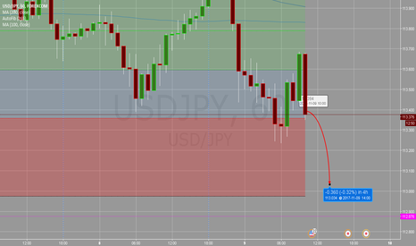 USDJPY: usdjpy weakness on tax news