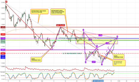 EURUSD: IF AT FIRST YOU DON'T SUCCEED SHORT! BEARISH CYPHER ON EUR/USD.