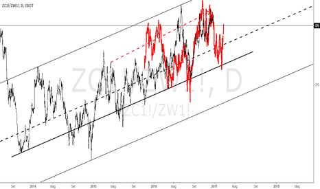ZC1!/ZW1!: Frattale di ratio Corn/Wheat a riconferma frattale Wheat