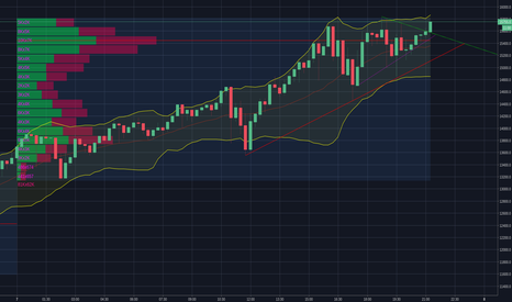 BTCUSD: ₿itcoin Appears To Be Gearing Up For Another Run BUT.....