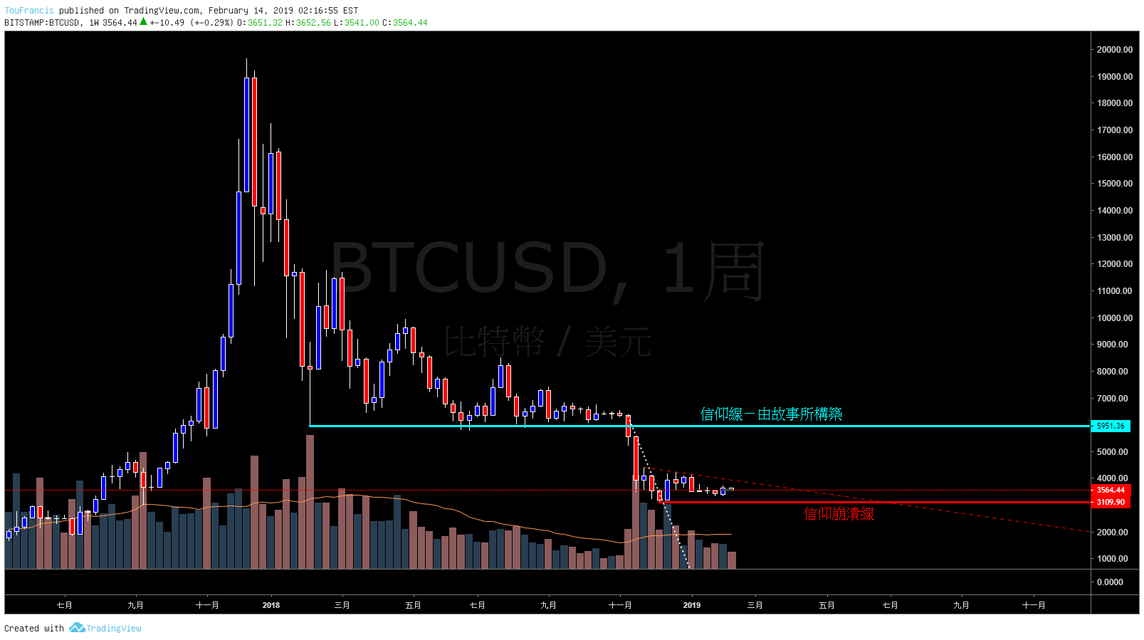 bitcoin vs usd tradingview