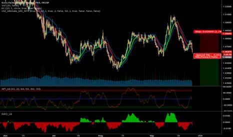 EURAUD: Short-entry EUR/AUD,  near term setup