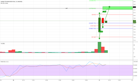 HIMX: HIMX stock long shortterm trade