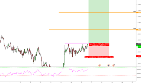 GBPNZD: GBP/NZD Long Trade Opportunity