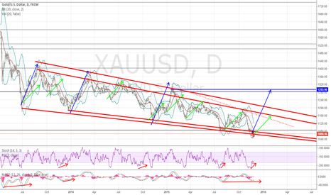 XAUUSD: GOLD POSITION/SWING/INVESTOR PLAY BUY!!!