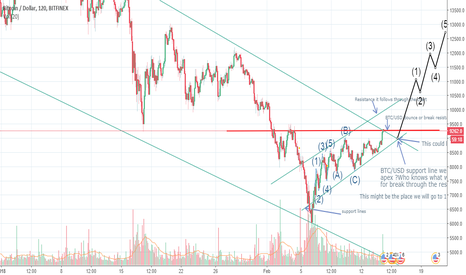 BTCUSD: BTC/USD Possible bullish to 12.600k to 13.k Around 16th feb