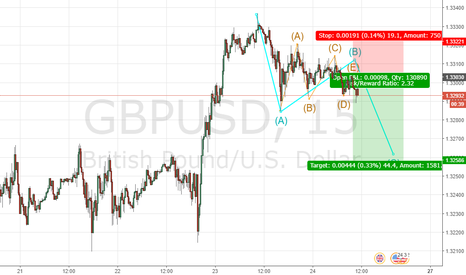 GBPUSD: I think wave B is Triangle