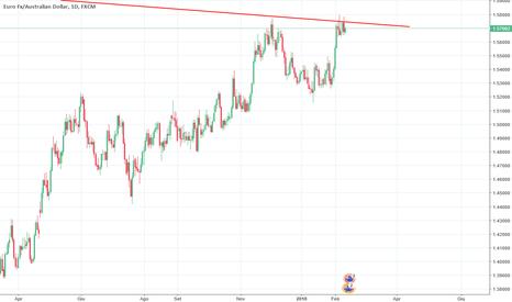EURAUD: EUR/AUD al test della trend line