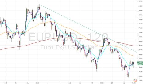 EURUSD: Перспектива по евро