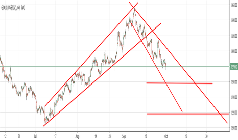 GOLD: Opportunity to short in Gold