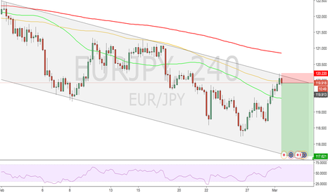 EURJPY: EUR/JPY Short from top of the channel!