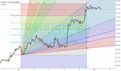 XAUUSD: Suggest for GOLD