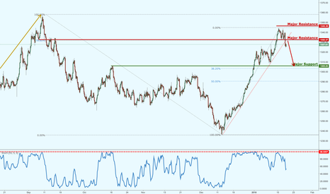 XAUUSD: Gold major support broken, possible bearish drop!