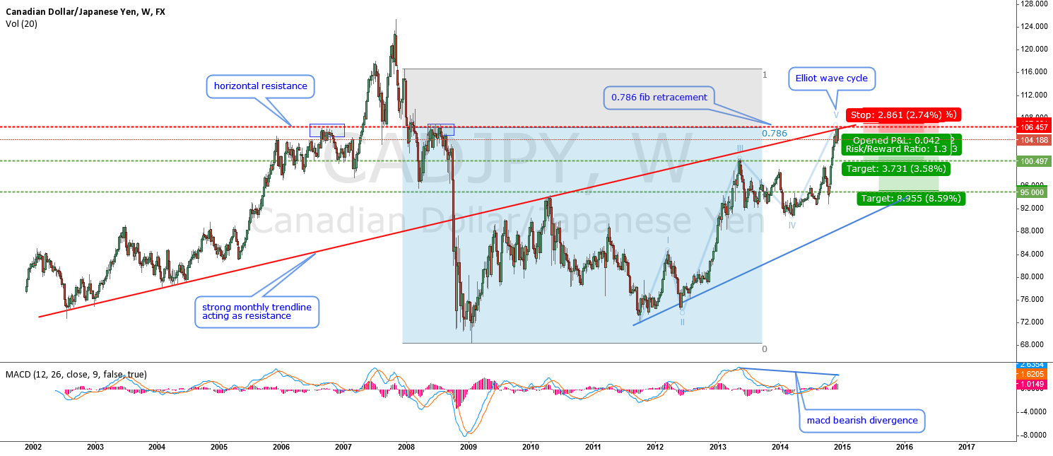 CADJPY-reached its top