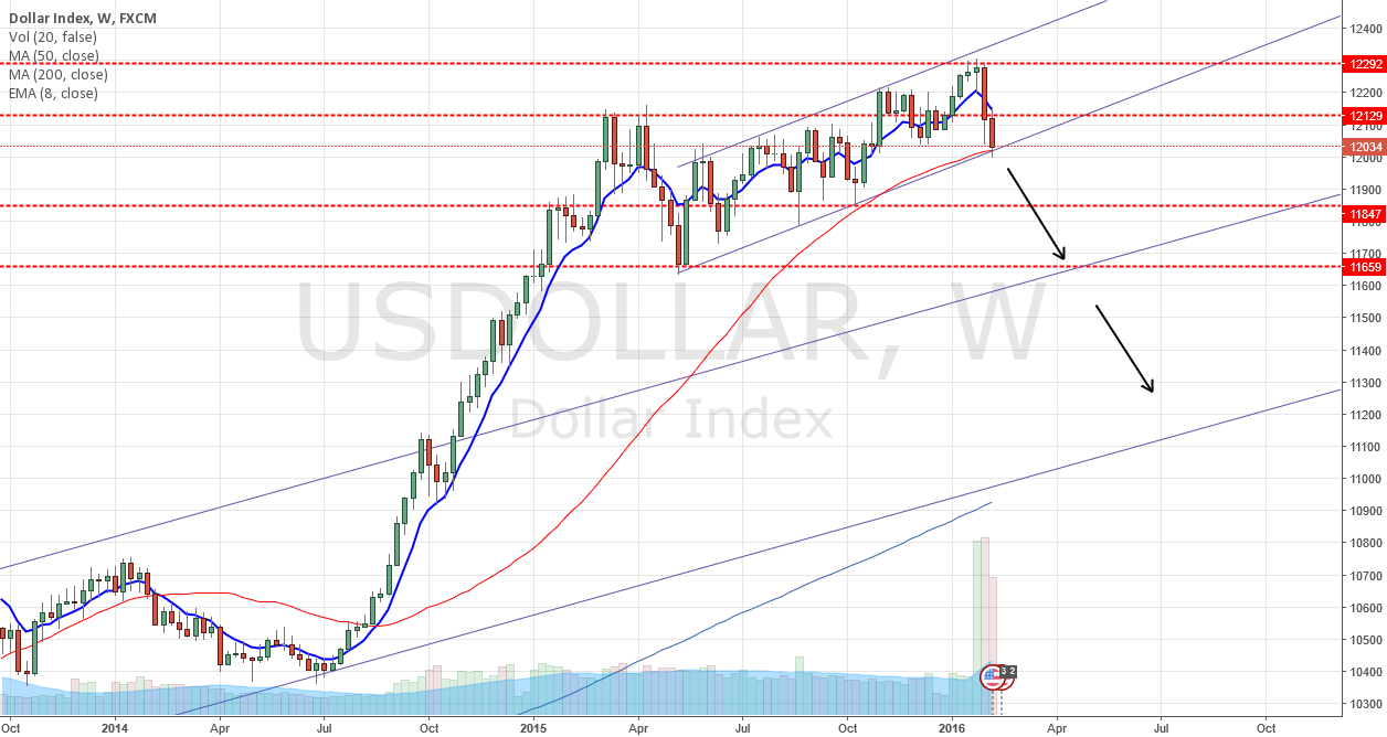 USD At Critical Level