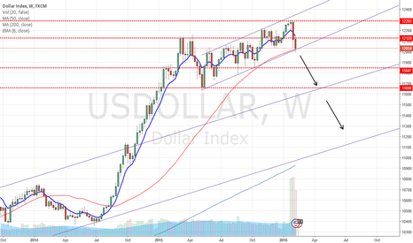 USDOLLAR: USD At Critical Level