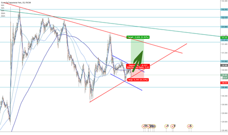 EURJPY: Bull flag on bearish wedge