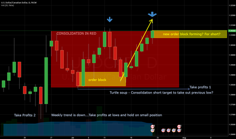 USDCAD: USDCAD - Looking for shorts