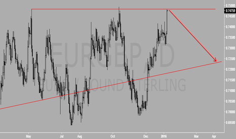 EURGBP: Beautiful Resistance