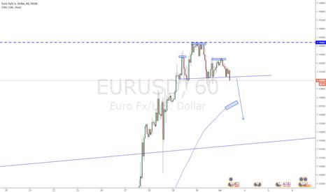 EURUSD: EURUSD Head & Shoulders