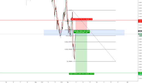 GBPCAD: GBPCAD SHORT AFTER 60% FIB RETRENCHMENT