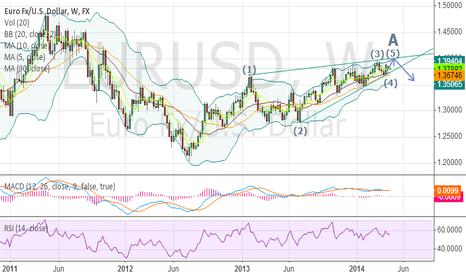 EURUSD: euro trend