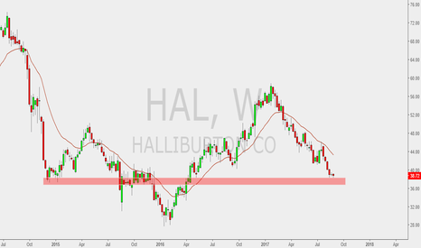 HAL: weekly sup. evel