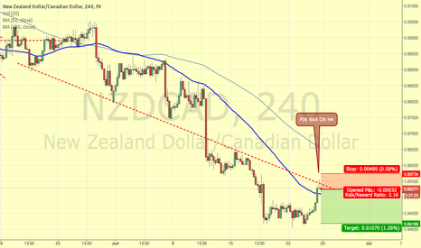 NZDCAD: NZDCAD SHORT TRADE H4 PIN BAR