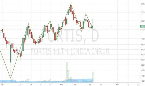 FORTIS: Buy Fortis