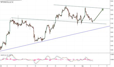 USOIL: oil headed to 59