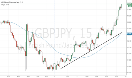 GBPJPY: GBPJPY is overvalued on M15
