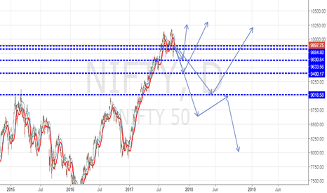 NIFTY: Nifty Ranges from pullback