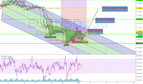 EURUSD: we are in the bottom