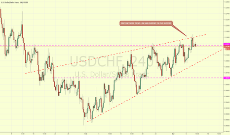 USDCHF: USDCHF IN NARROWING CHANNEL AND AT  PREVIOUS RESISTANCE